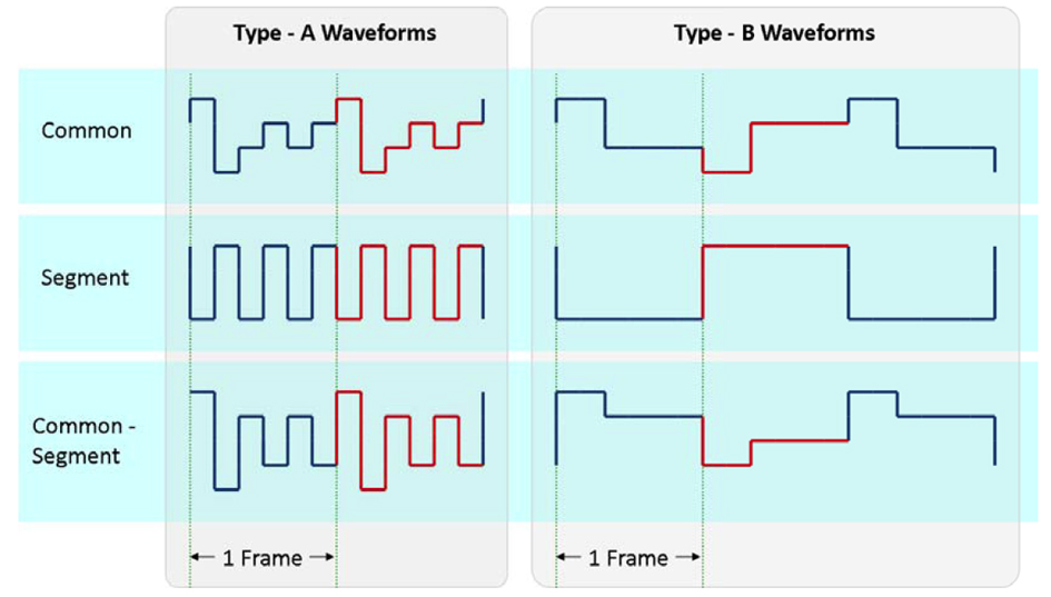 Figure 3 - Type A versus type B waveforms