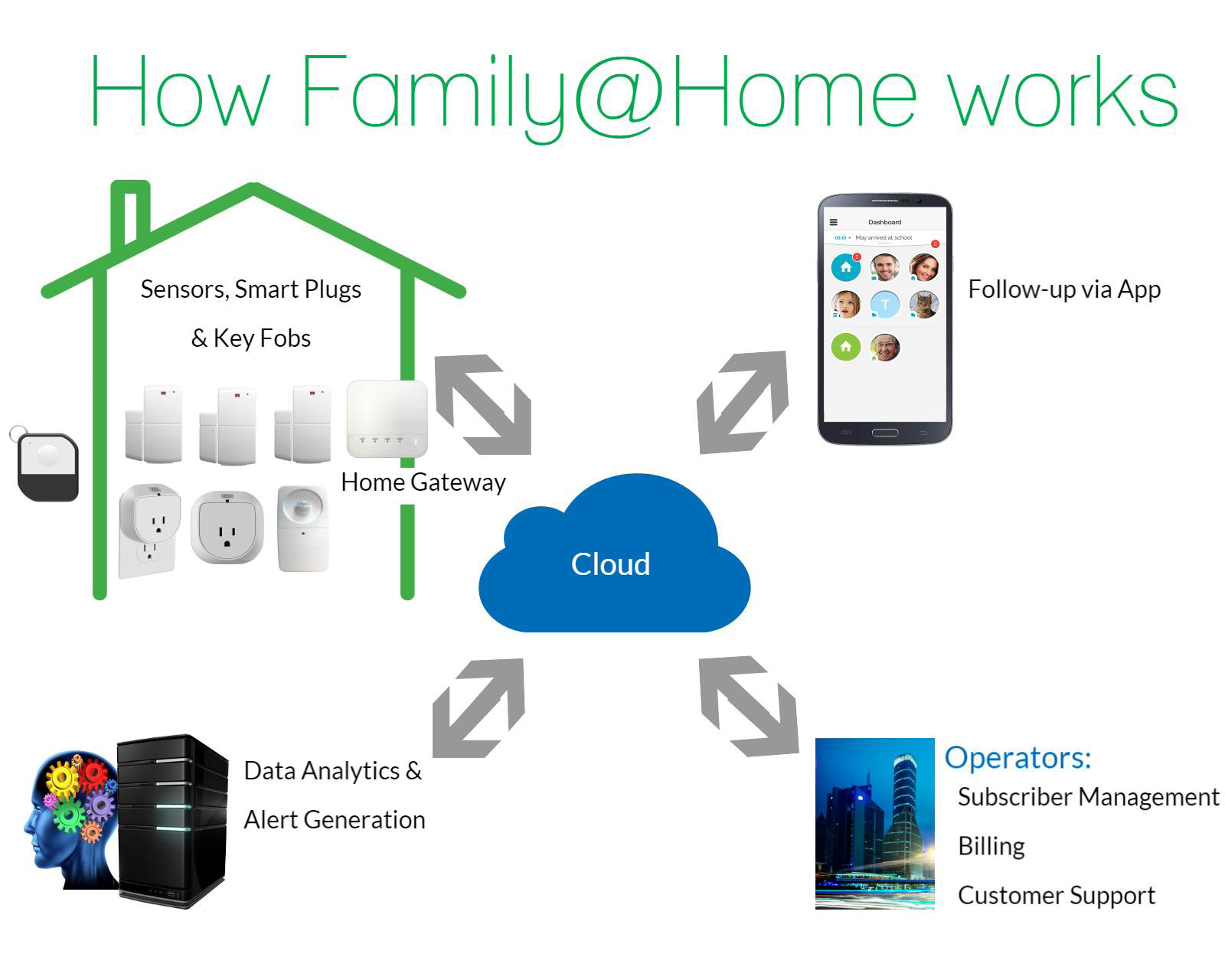 A window of opportunity for smart home service success