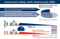 Bosch ABS is fitted on over one million motorcycles