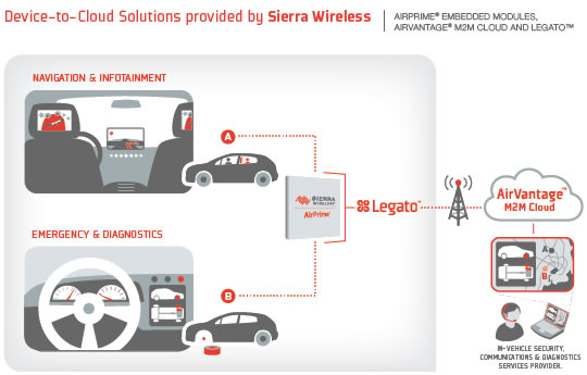 Smart wireless modules enable the connected car