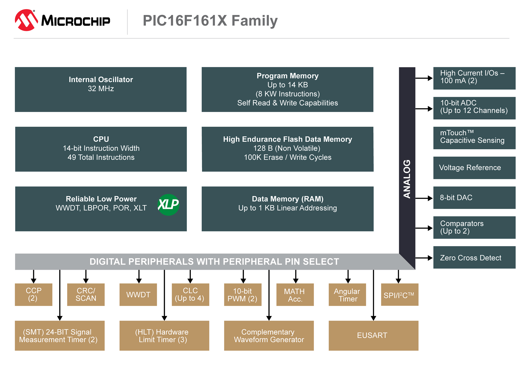 Block diagram for Microchip's PIC16F161X family, showing up to four configurable logic cell blocks