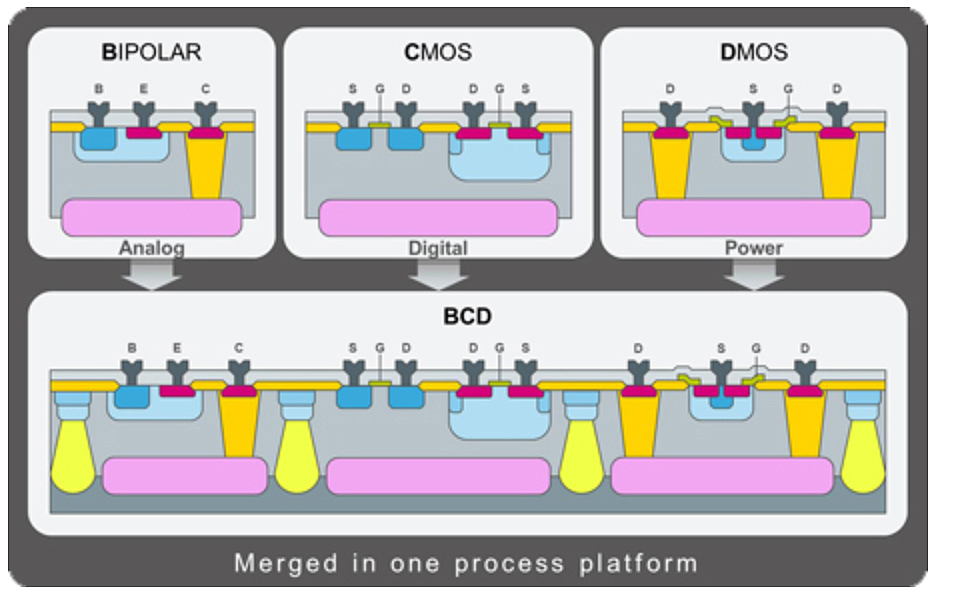 bipolar complementary metal oxide semiconductor process