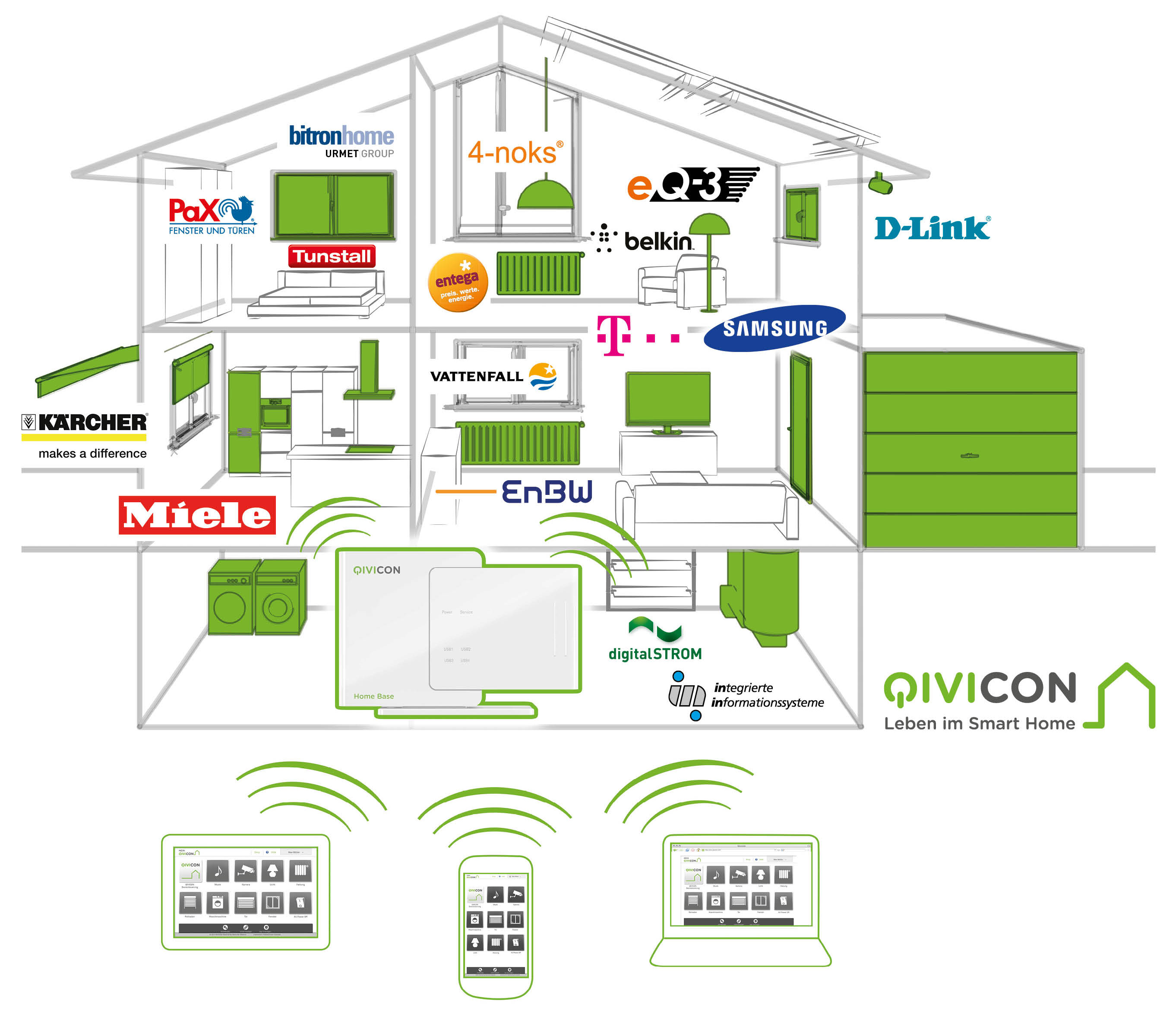 Can a single platform bring together Smart Home systems?