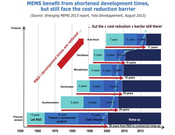 MEMS benefit from shortened development times, but still face the cost reduction barrier