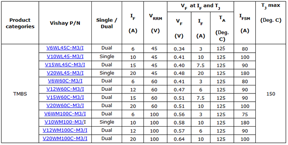 Vishay TMBS device specification table
