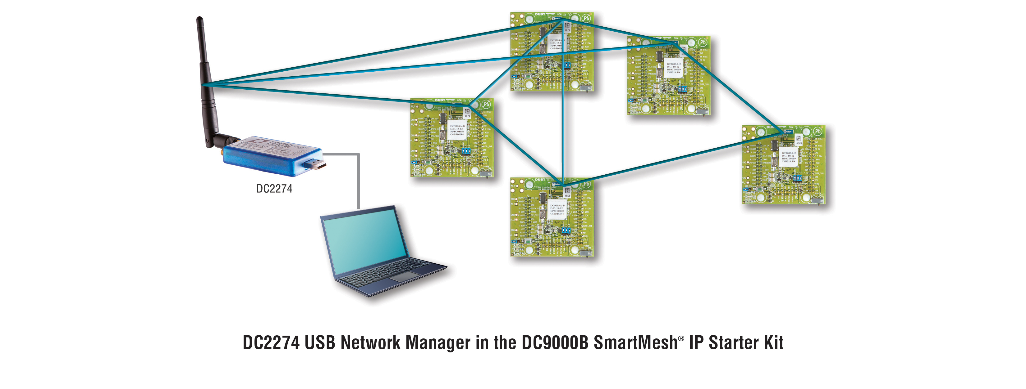 DC2274A USB network manager in the DC9000B SmartMesh IP starter kit