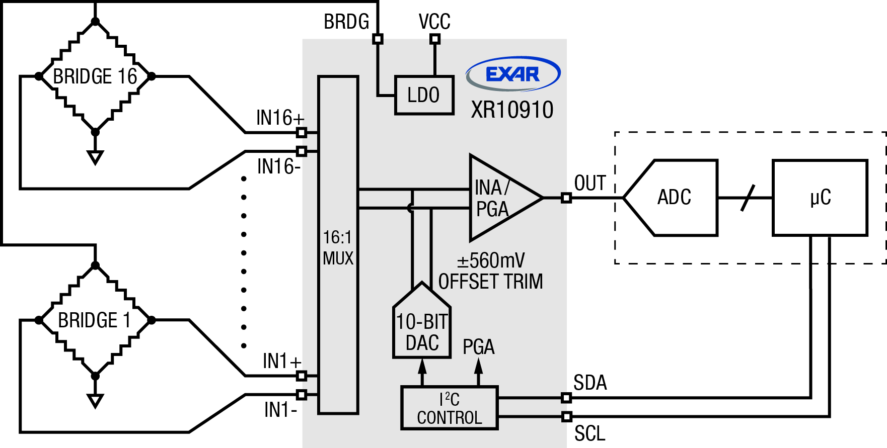 Bringing Flexibility To The Afe Wheatston Bridge Pwm Signal Conditioner As Shown In Figure 2 Output Of Xr10910 Would Provide Input A Downstream Adc And From There Any Subsequent Processing Digital