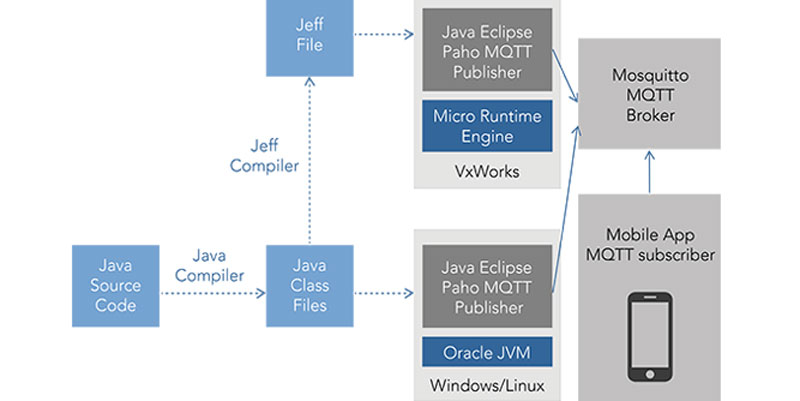 Java on VxWorks using Micro Runtime