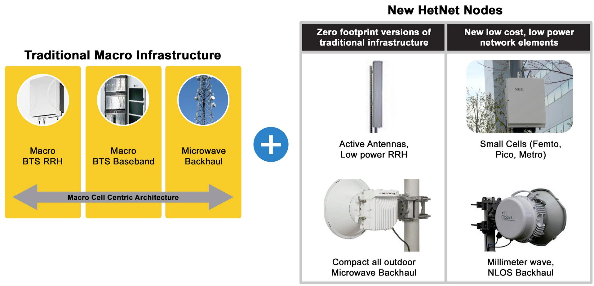 Evaluating Serdes In Fpgas Block Diagram Of The Physical Coding Sublayer Pcs Ip Core Figure 1 Todays Evolving Wireless Heterogeneous Networks Hetnets Combine Zero Footprint Versions