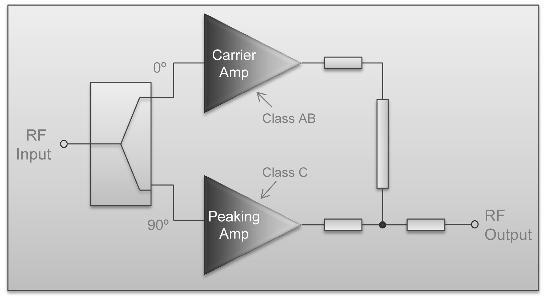 wide band amplifier design General purpose 1 to 1000 mhz wide band amplifier by dave miller $450 73 arrl w1fb design notebk fig 5-20 cornell wide band receiver amplifier.