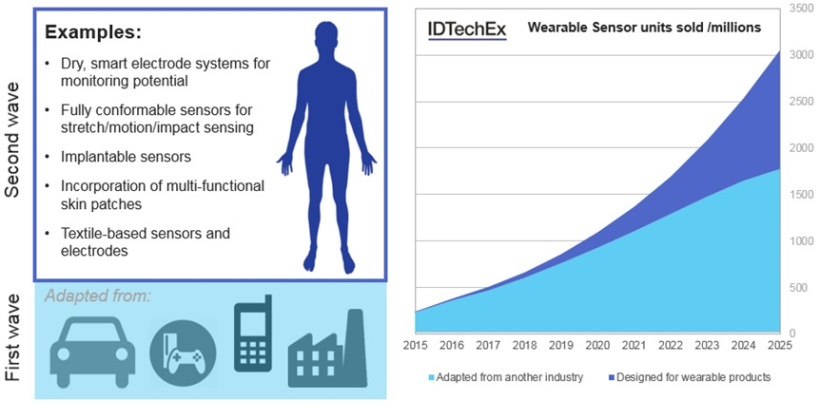 Figure 1 - First and second wave wearable sensors
