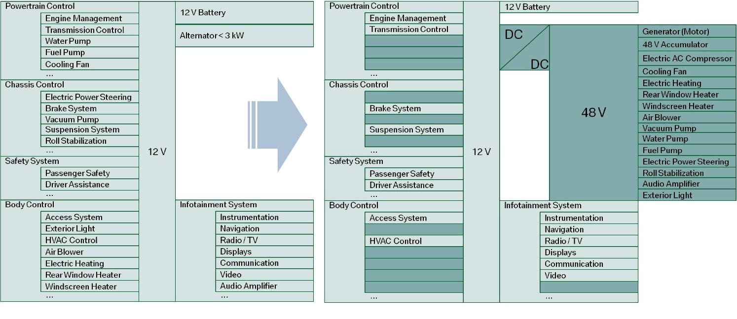 Figure 1 - Many systems will migrate to the 48V sub-system