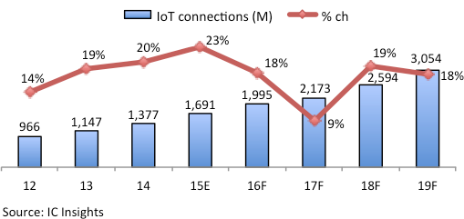 Figure 1 - New connections to the IoT