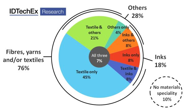 Figure 1 - Percentage of e-textile players using each material type, derived from IDTechEx's survey of over 80 suppliers and manufacturers in the space