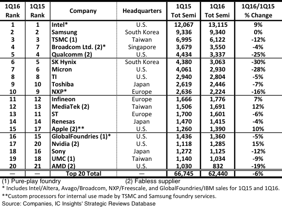 Figure 1 - Q1 2016 top 20 semiconductor sales leaders ($m, including foundries)