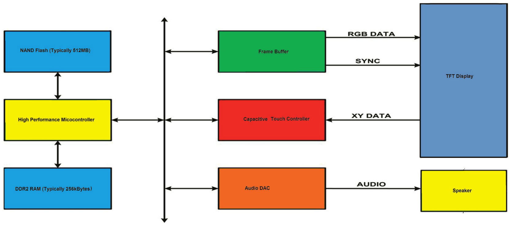 Figure 1: Schematic of an MP3 player system based on a FT900 microcontroller and an FT800 graphic controller