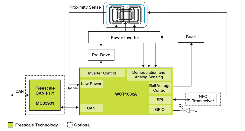 Figure 1 - The WCT-5WTXAUTO NFC/Wireless Charging Reference Design