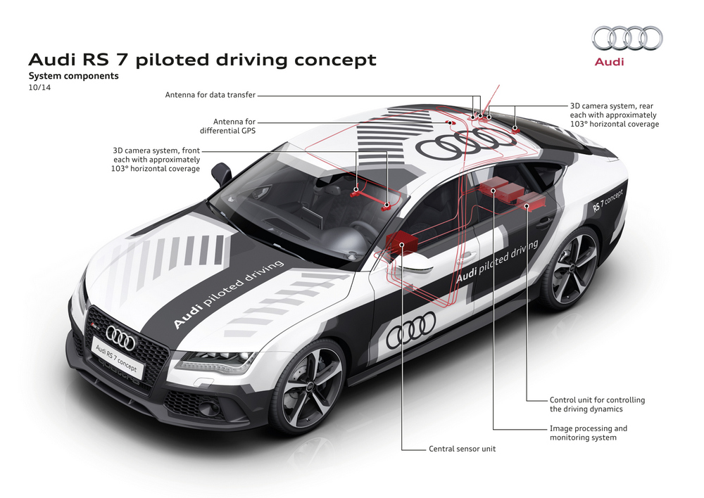 Figure 1 - The electronics systems inside the Audi concept car