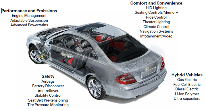 Figure 1 - Vehicle systems vulnerable to transient surge hazards