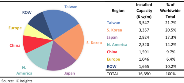 Taiwan tops the total IC wafer fab capacity list