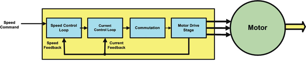 Figure 1: A sensorless motor control system