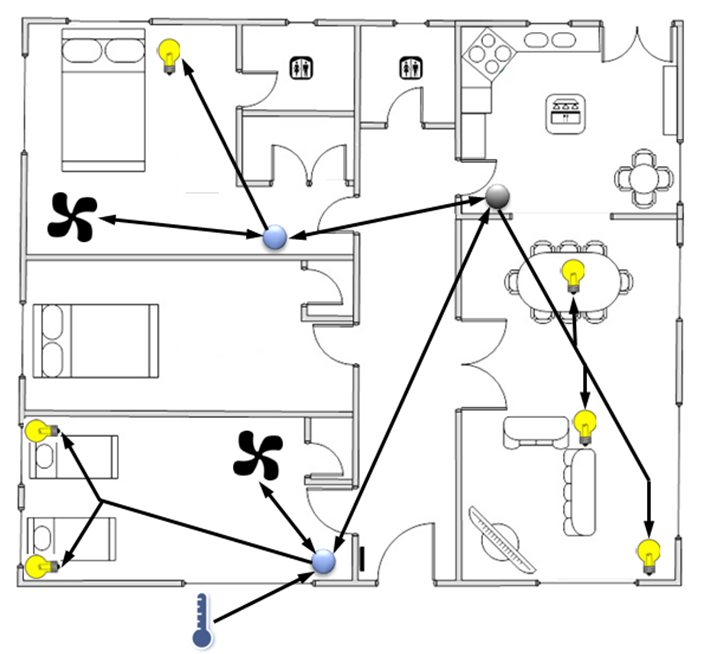 Figure 1: An example of a mesh network in a home automation application