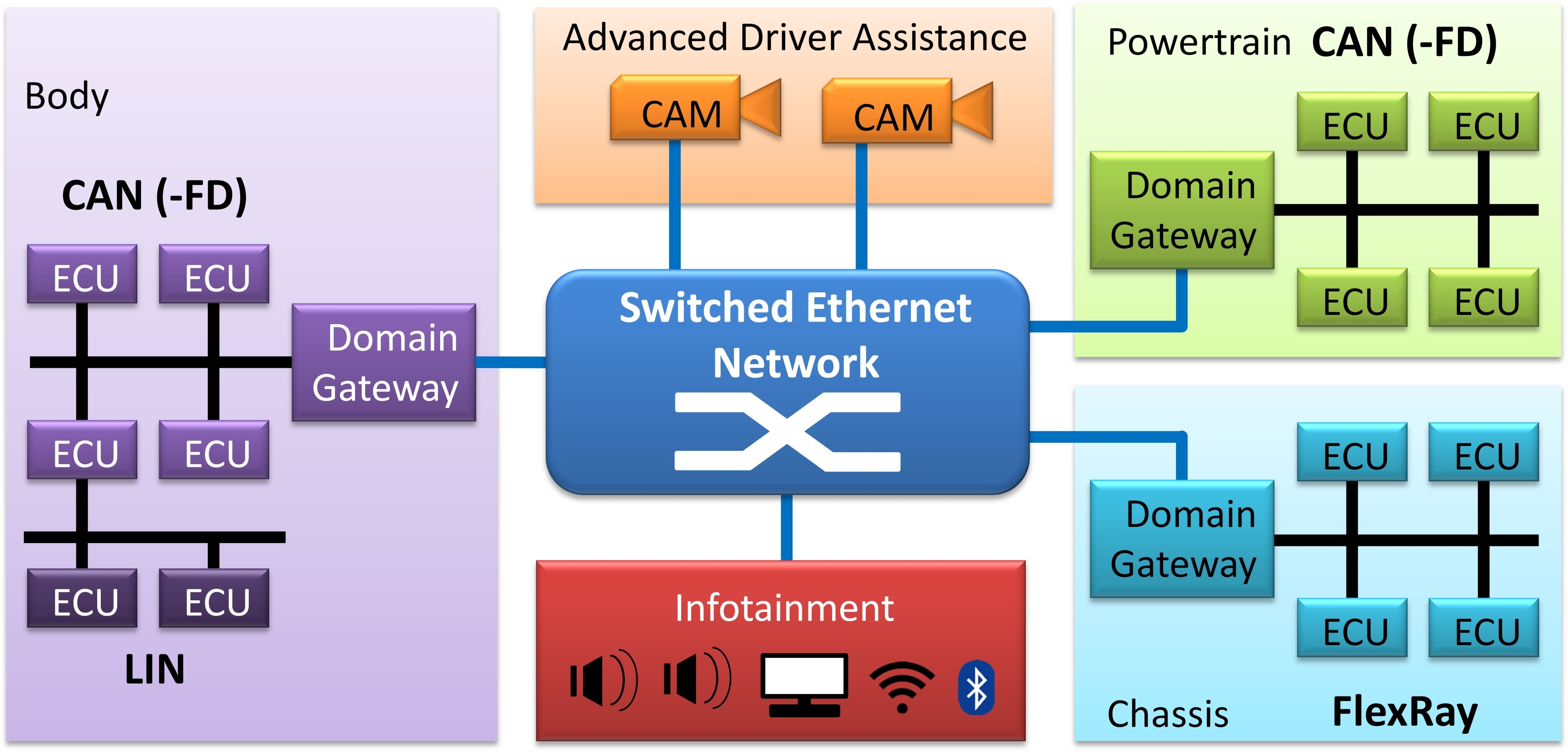 Figure 1: An example of future automotive Ethernet backbone network