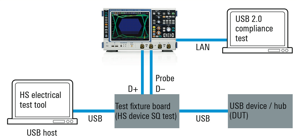 Verifying Compliance Of Usb 2 0 Interfaces