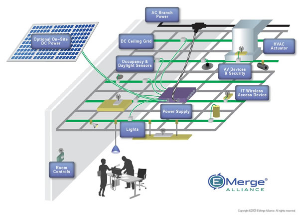 Figure 1. An example of a DC micro grid in a commercial office