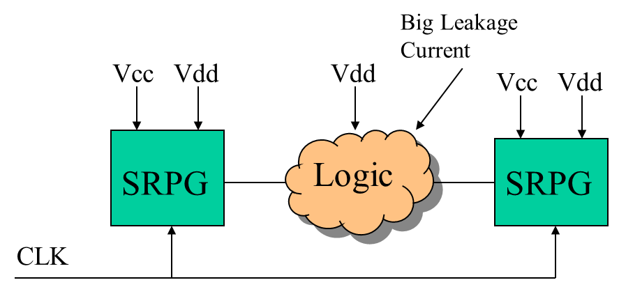 Figure 2 - Power gating
