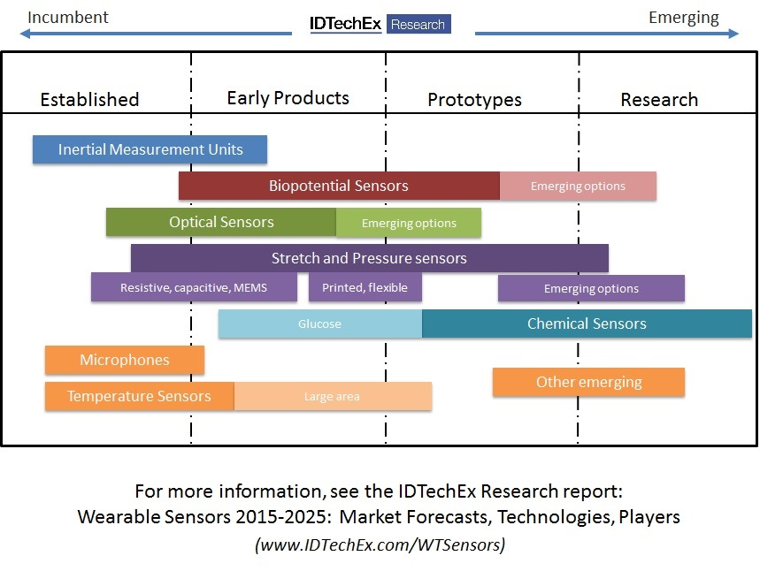 jsb market research wearable technologies in Jsb market research: air quality control systems market by technology & geography - global trends and forecasts to 2019 air quality control systems market by technology (flue gas desulfurization (fgd), electrostatic precipitators, nitrogen oxide (nox) control systems, scrubber.