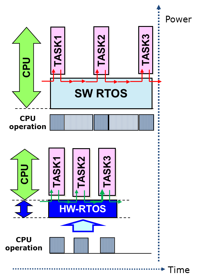 Figure 2 - The hardware-based RTOS accelerator was designed to deliver major improvements in latency and jitter