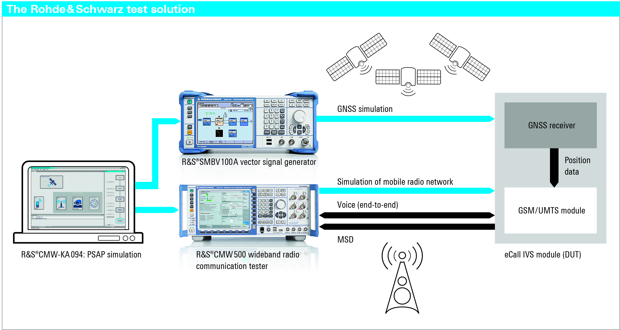 Figure 2 - The test system consists of an R&S CMW500 wideband radio communication tester for the network simulation, an R&S SMBV100A vector ­signal generator for the GNSS simulation and PC application software.
