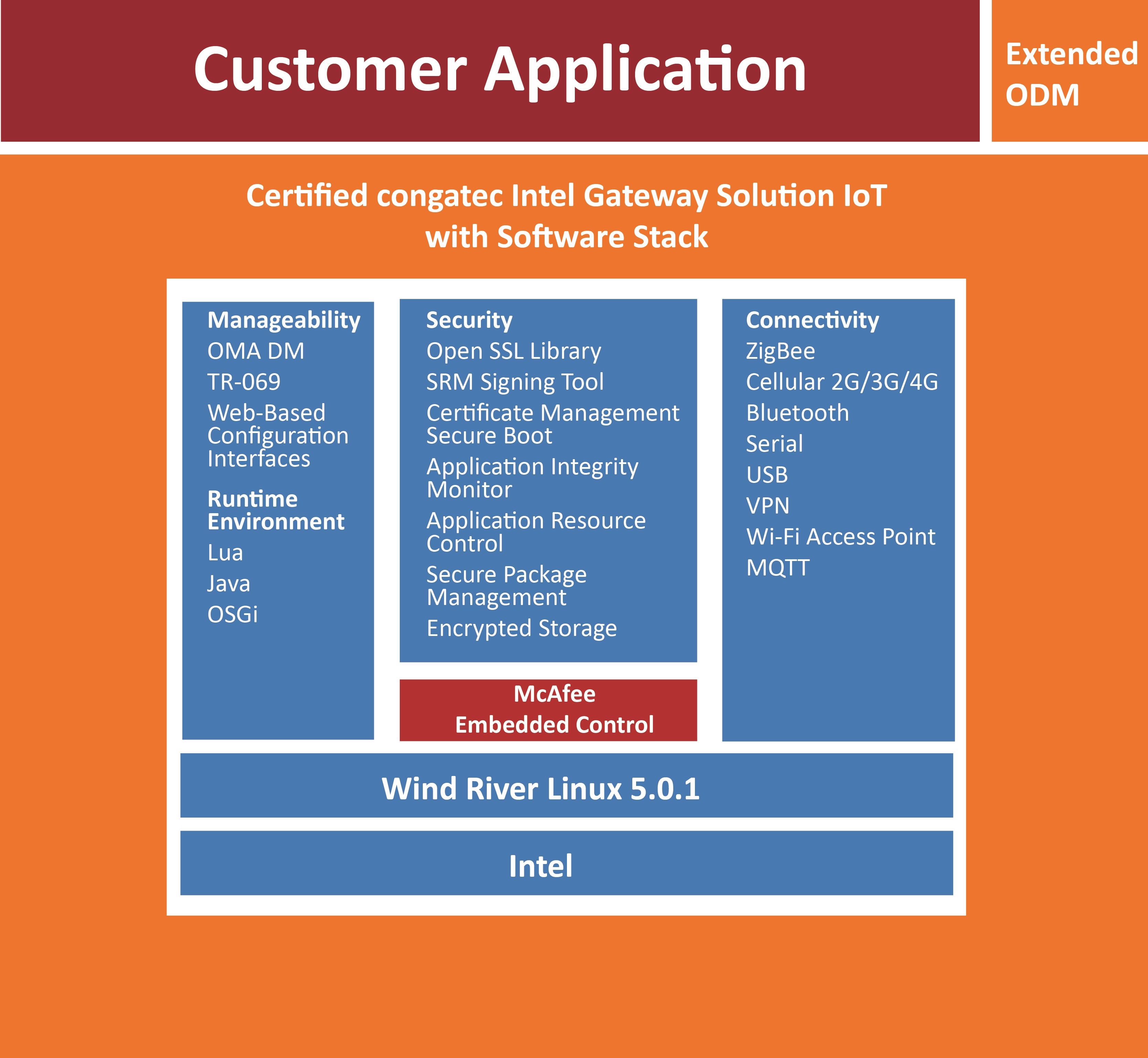 Figure 2 - congatec's certified Intel Gateway Solution for the IoT.