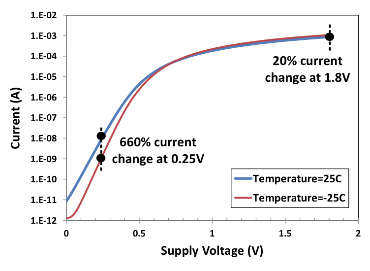 Figure 2 - process variations can impact energy efficiency