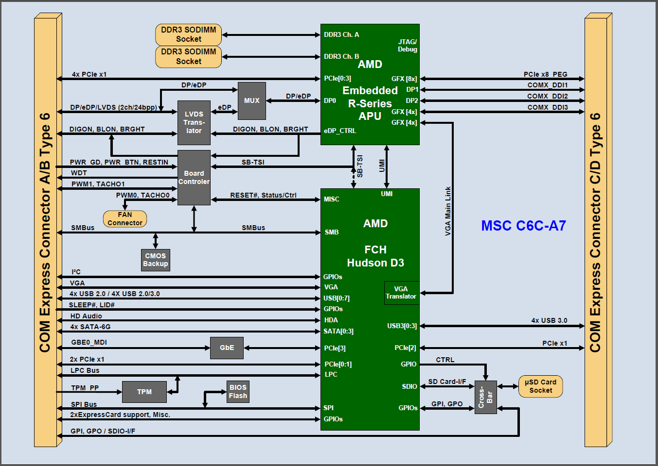 Figure 2: Block diagram of the MSC C6C-A7 CPU module with digital display interfaces