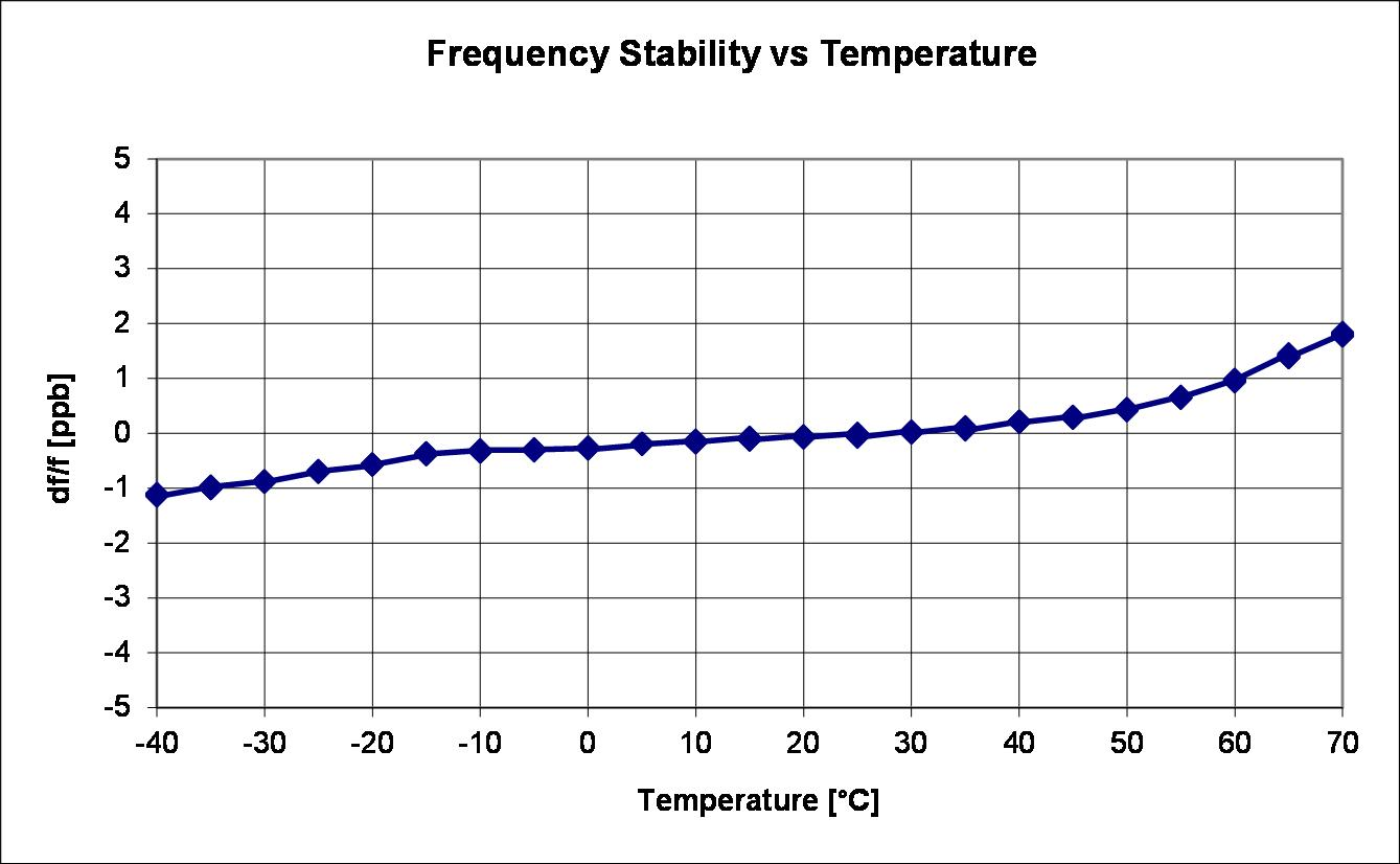 Figure 2: Improving stability over temperature ranges