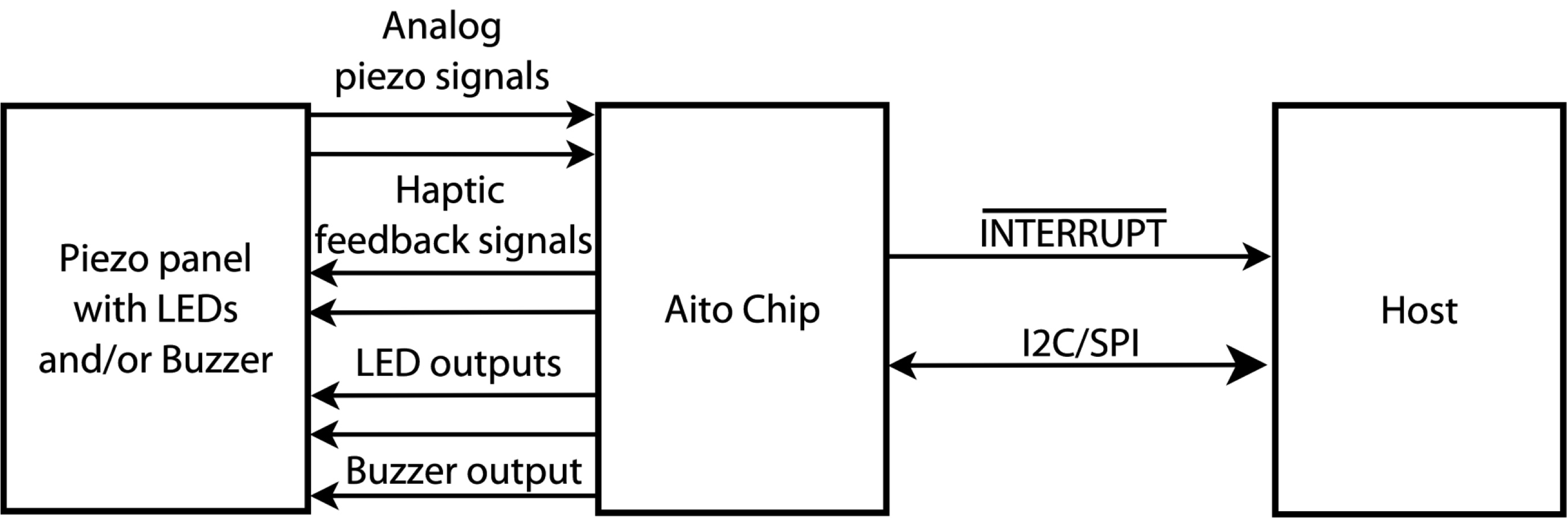 Figure 2: The Aito Chip provides a complete interface between a piezo touch switch panel, with its indicators and other feedback devices, and the host system.