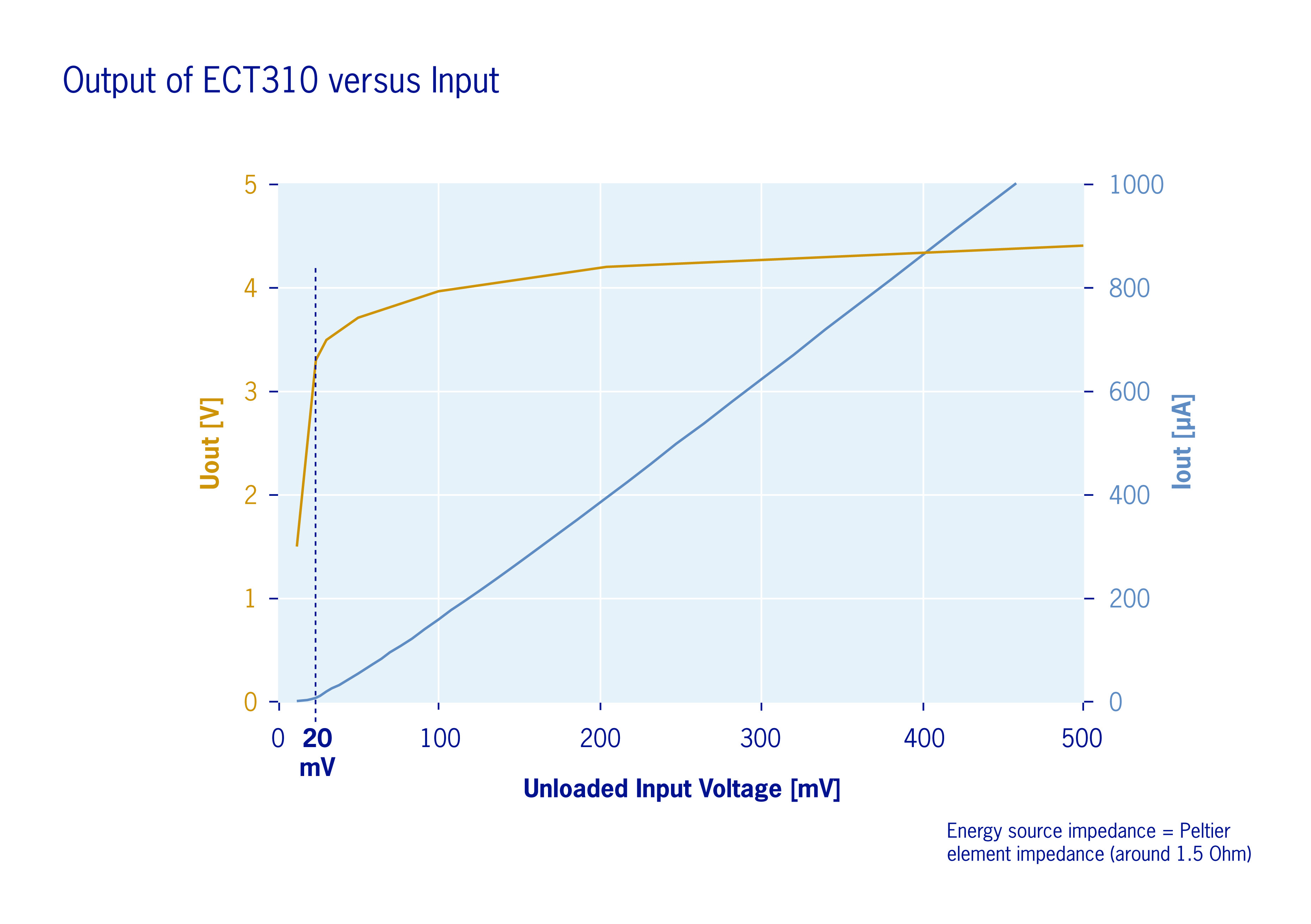 Figure 2: The ECT 310 provides 'free' energy through harvesting temperature differences