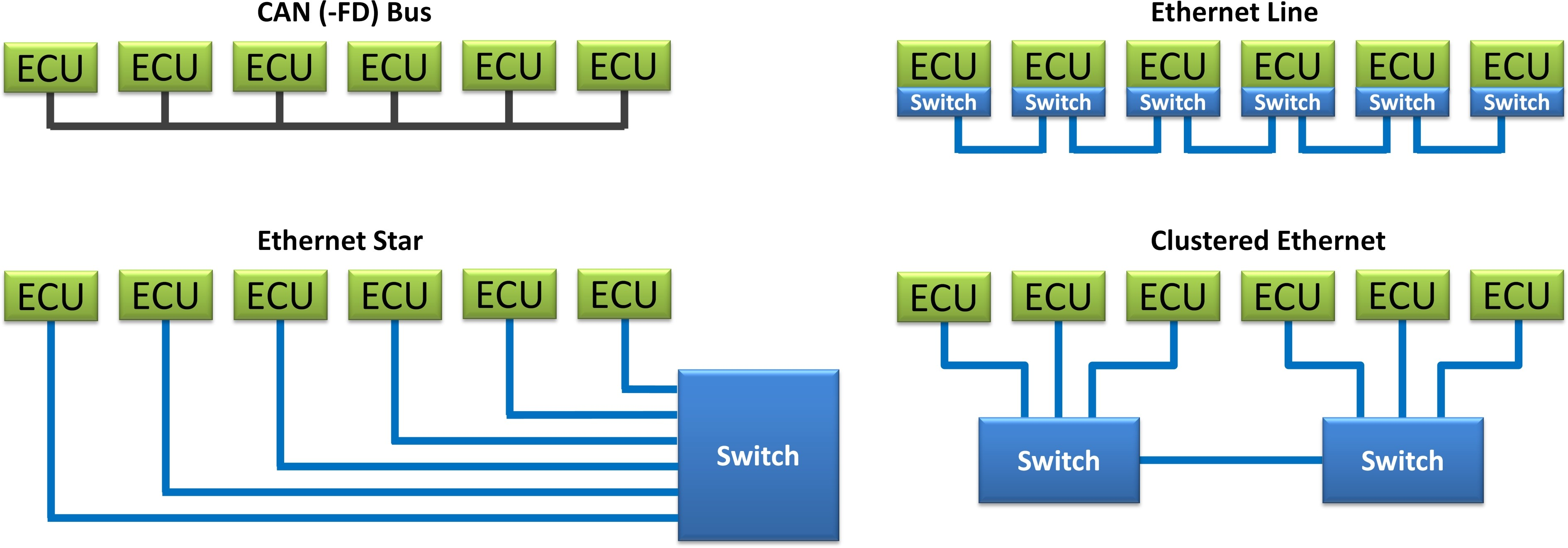 Automotive Air Conditioning >> Real-Time Automotive Ethernet