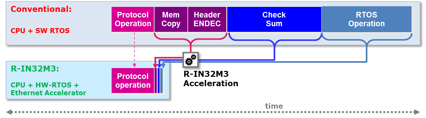 Figure 3 - The hardware accelerator provides unmatched Ethernet frame processing allowing a flexible system design with either faster communication speeds or more time available for tasks and application execution, together with reduced power consumption