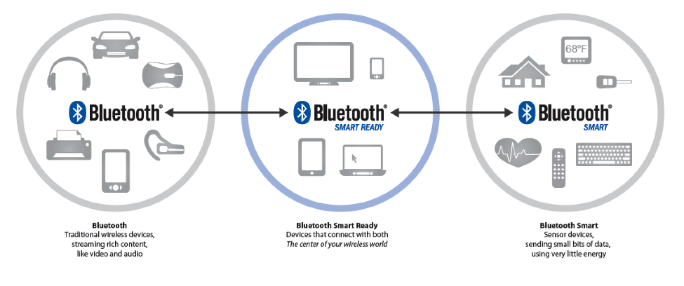 Figure 3: Comparison of Bluetooth low energy (left) and Bluetooth 'classic' (right) architecture