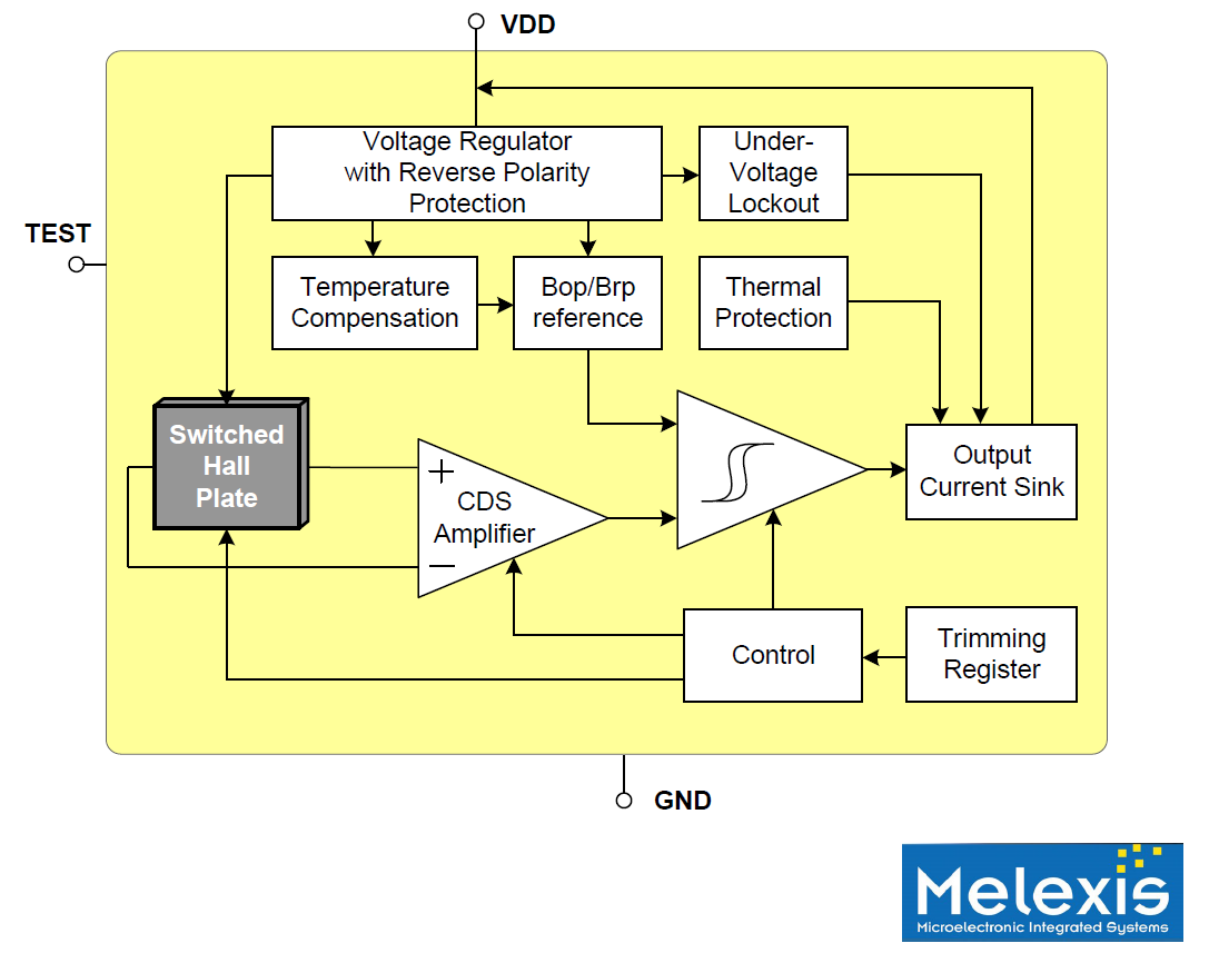 Optimise Automotive Sensing With Hall Effect Sensors Integrated Magnetic Field Sensor Temperature Compensation Circuit Figure 3 Functional Block Diagram From The Melexis Mlx92242