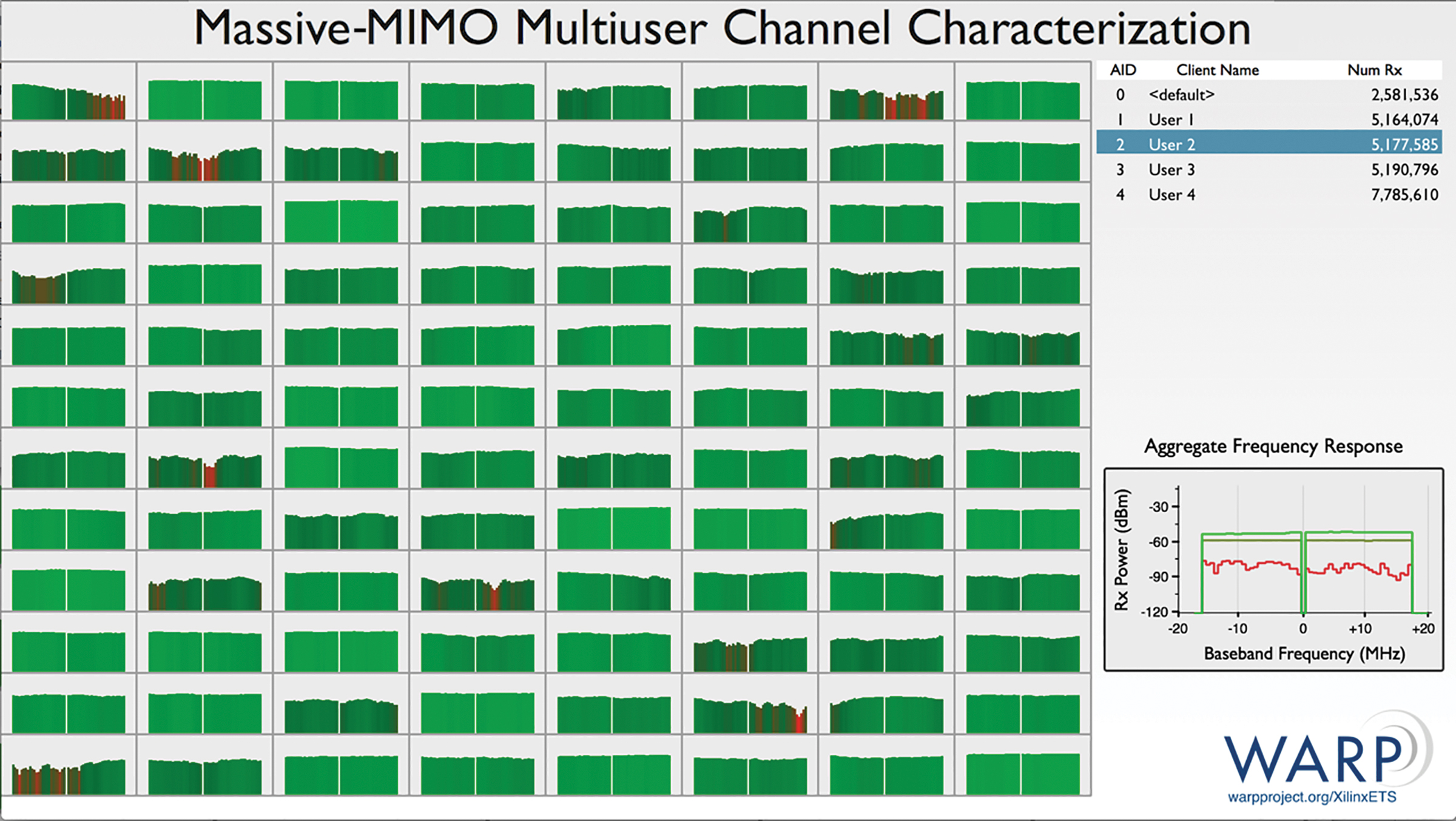 The real-time study of multi-user MIMO