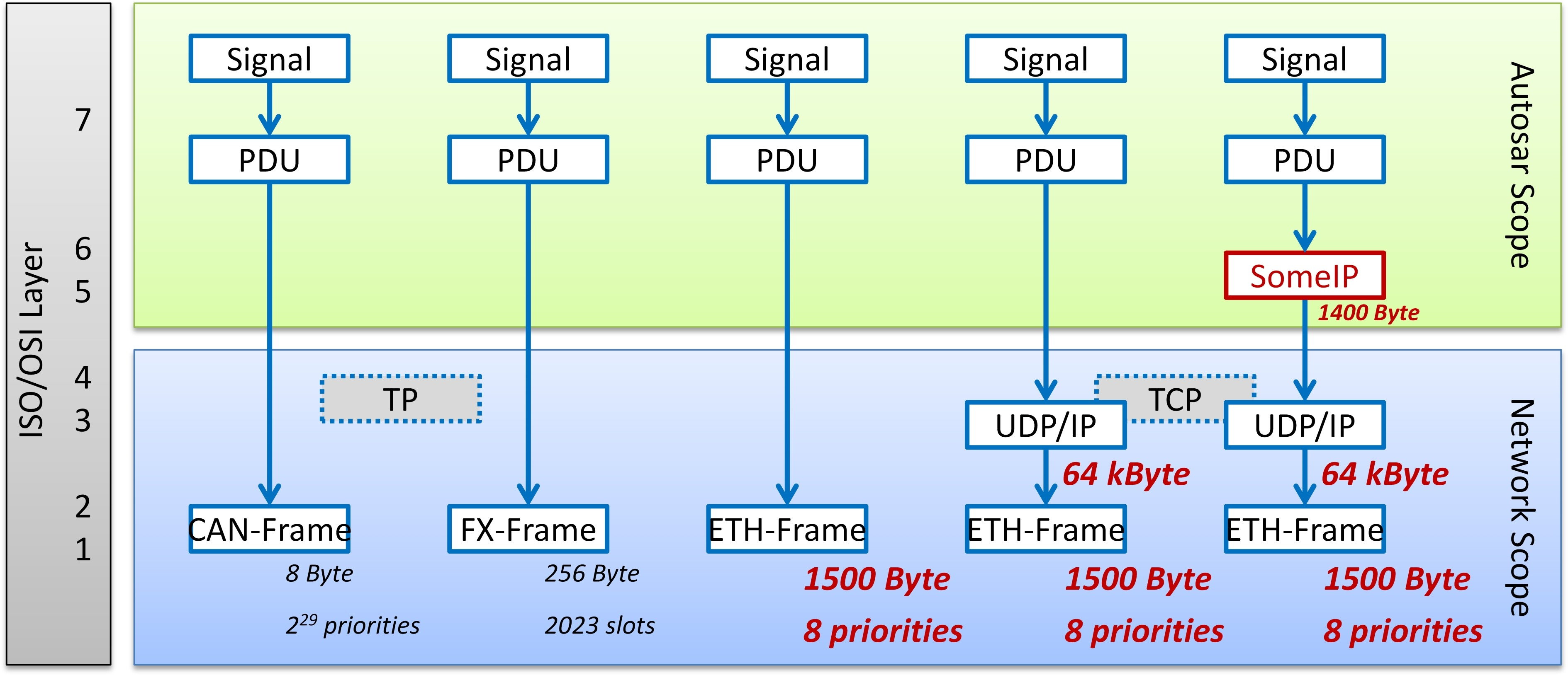 Figure 4: Signal-to-PDU-to-Frame mapping options on CAN, FlexRay and Ethernet