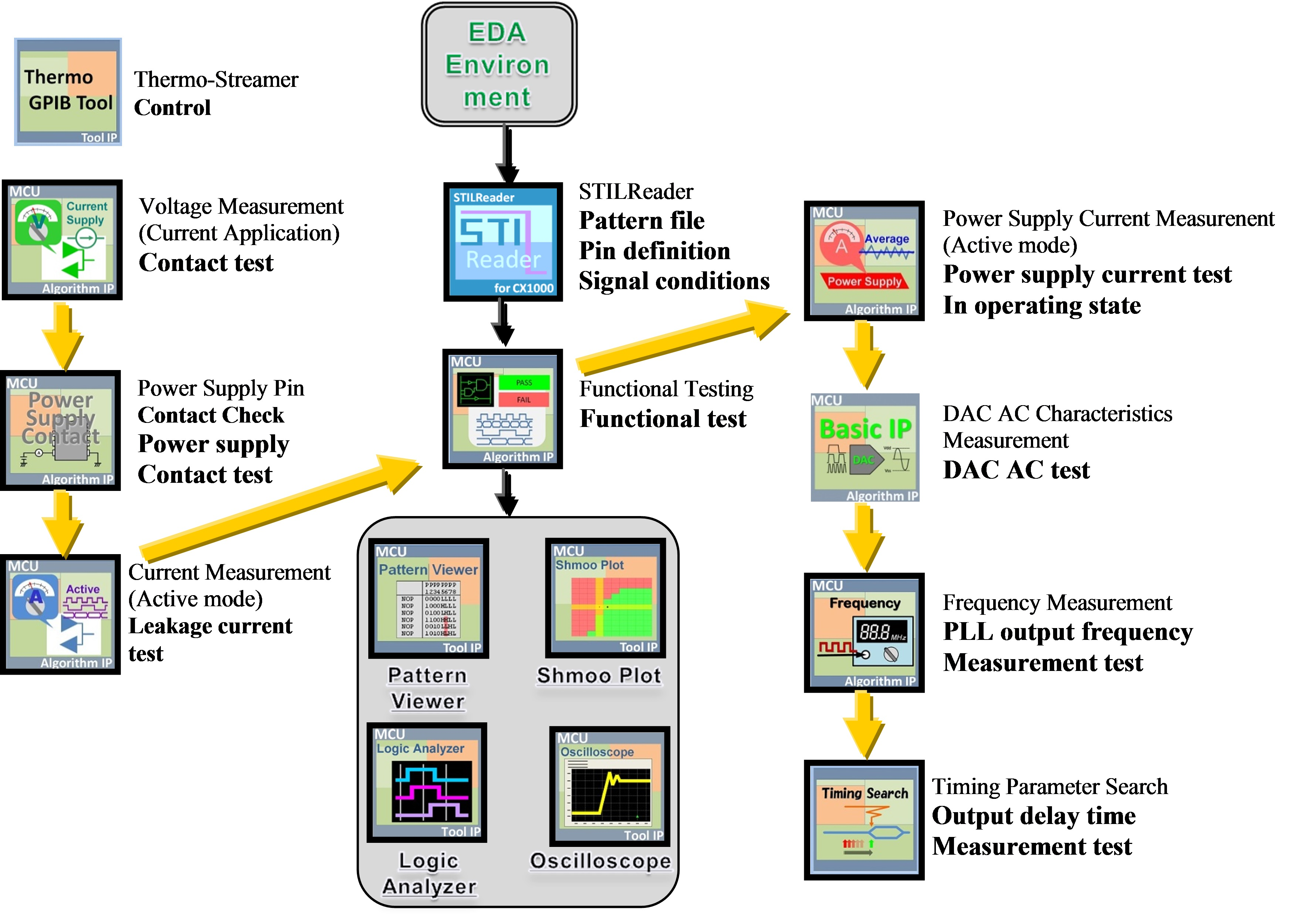 Software Design Output Control