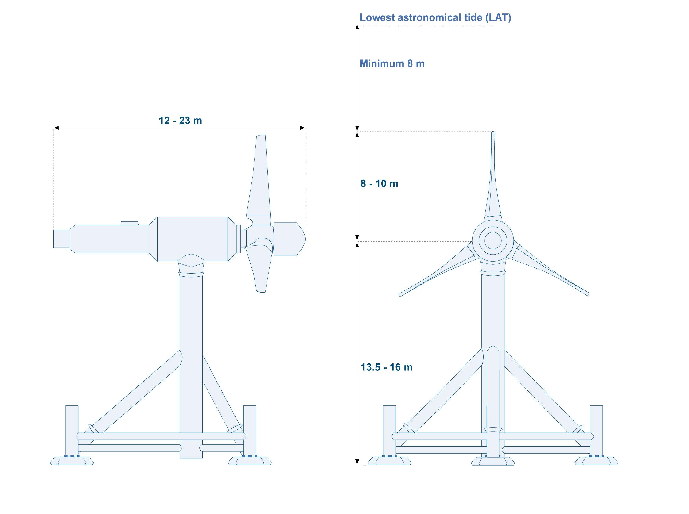 Figure 6 - The design envelope for the turbines, showing the major dimensions.