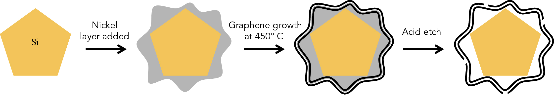 Silicon 'Sawdust' in a Graphene Cage Boosts Battery Performance figure