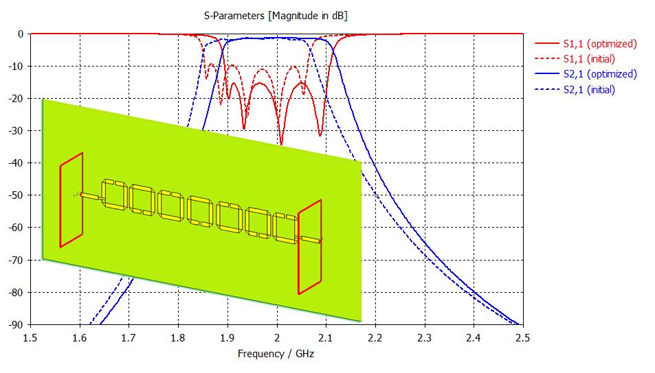 Filter synthesis enhances EM simulation software