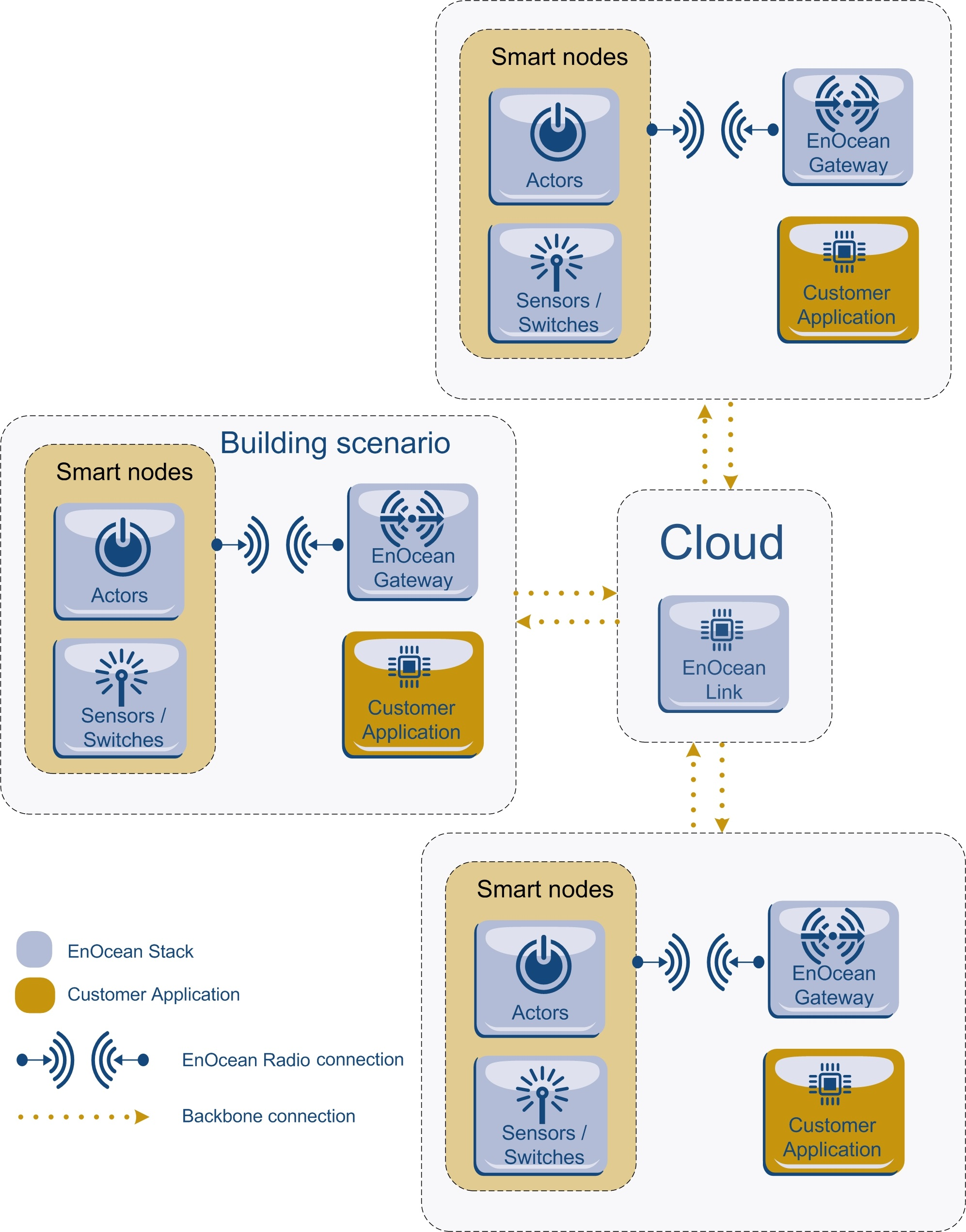 Graph 2: Role of EnOcean Link middleware as a cloud service on demand in a building automation system integrating several gateways.
